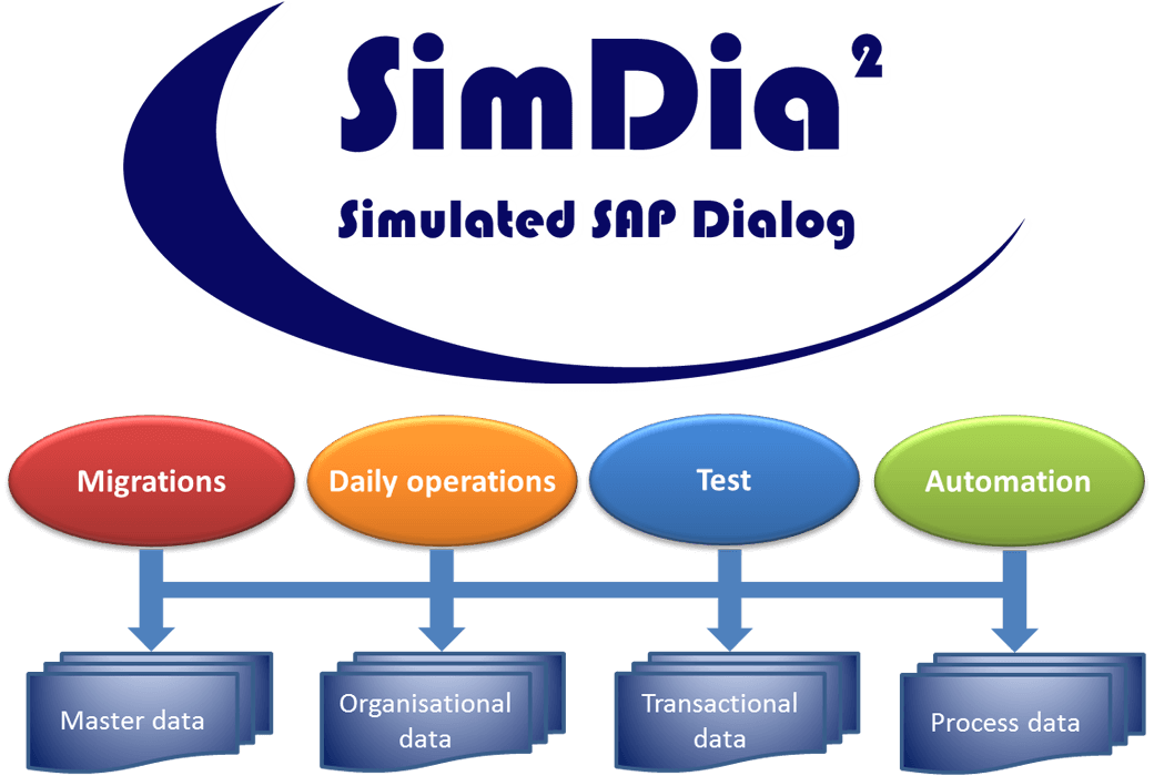 SimDia² works for a multitude of applications (migrations, daily operations, testing, SAP automation / SAP RPA) and can be used for all types of data (master data, organisational data, transactional data, process data etc.)