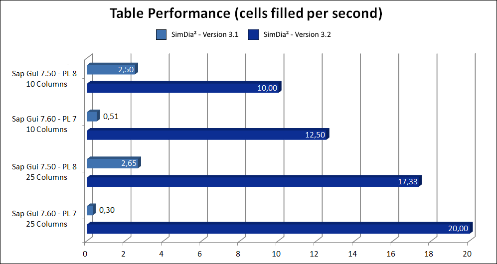 SAP Table Performance with SimDia² Version 3.2