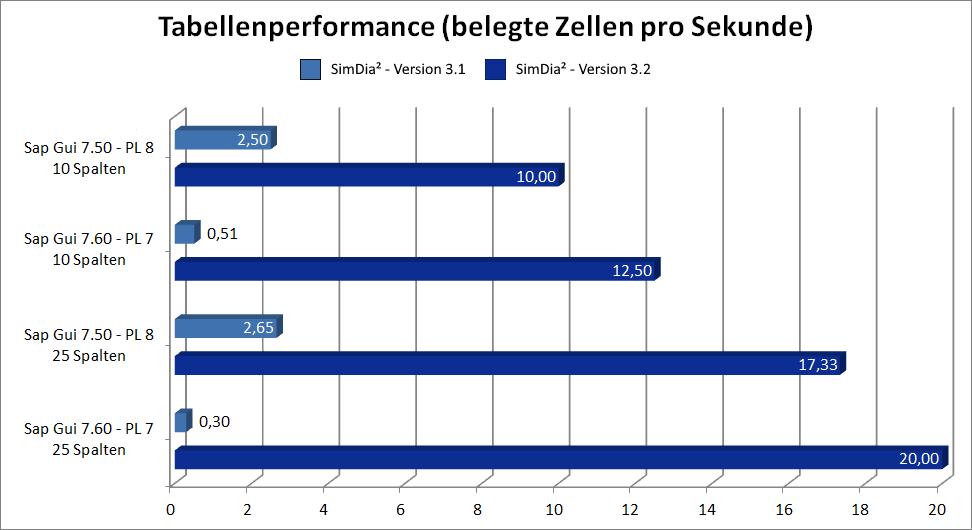 SAP Tabellenperformance in SimDia² Version 3.2
